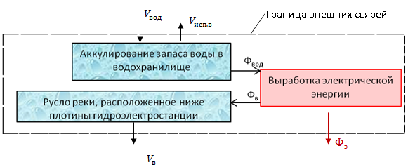 схема основных внешних и