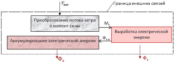 3 – Принципиальная схема