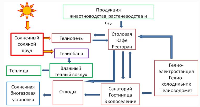3 — Схема интегрированного