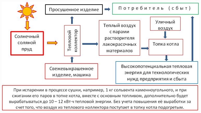 Рисунок 6 — Схема